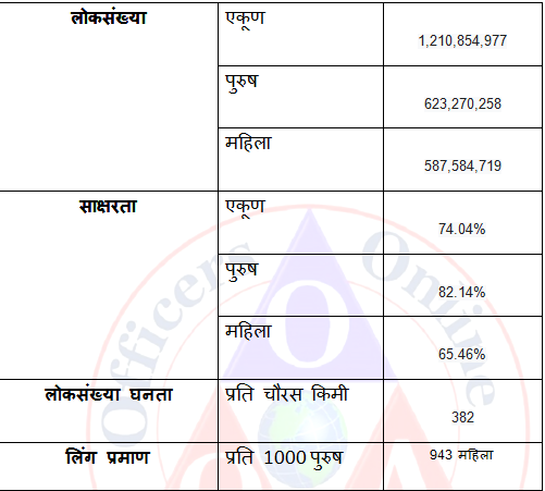 भारताची जणगणना/लोकसंख्या/जमाती