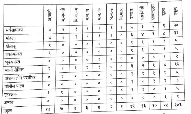 नवी मुंबई शहर जिल्हा ड्रायवर भरती 2020-21