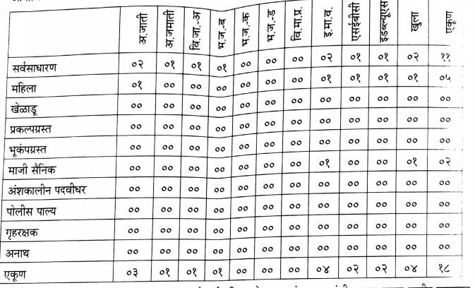 मुंबई जिल्हा ड्रायवर भरती 2020-21
